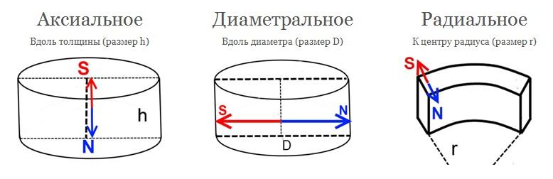 магнітні поля неодимових магнітів